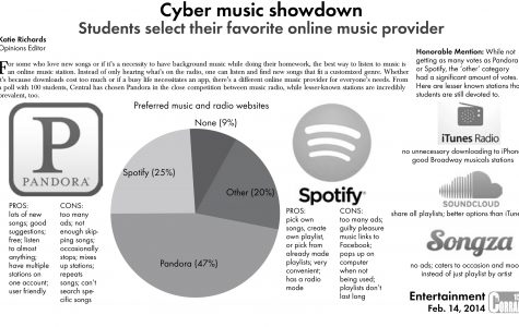 Cyber music showdown: Students select their favorite online music provider