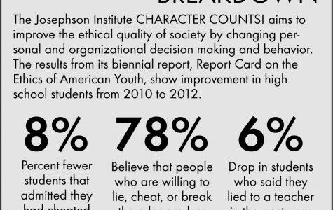Character education vital to studies