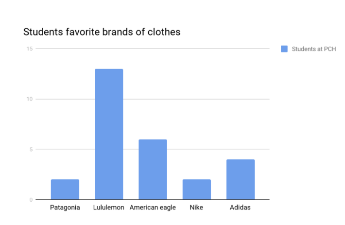 Clothing Brands Students love