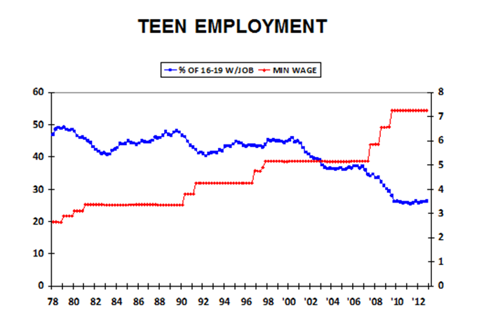 Graph+depicting+relationship+between+minimum+wage+and+teen+employment.+Courtesy+of+Forbes.