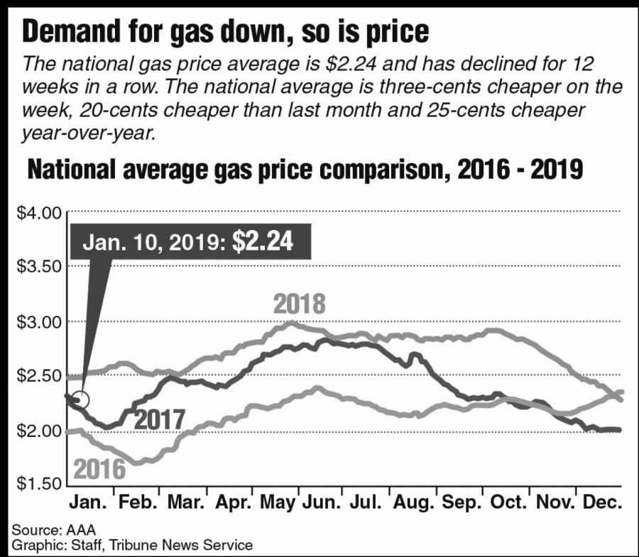 When Gas Prices Go Down, They Won't Stay There Very Long