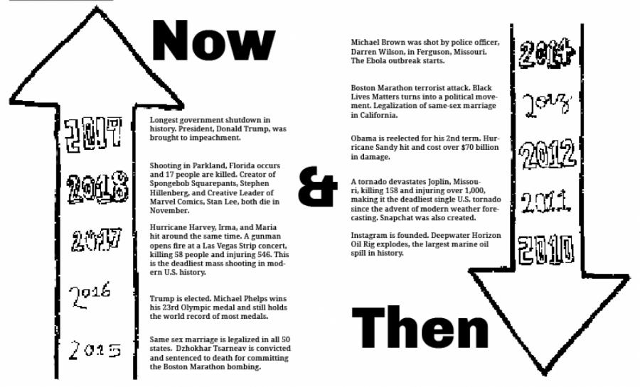 Decade Recap: News Now and Then